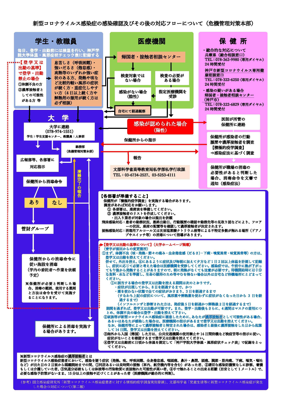神戸 市 の コロナ 感染 者